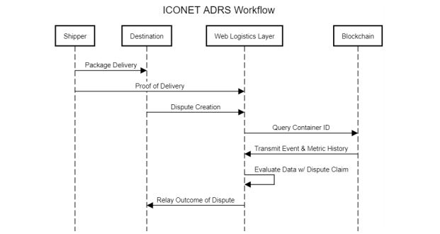 ICONET ADRS Workflow